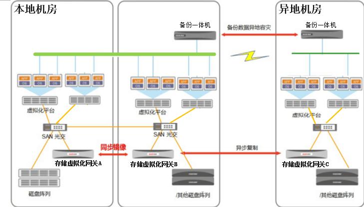 双活数据中心+数据备灾解决方案